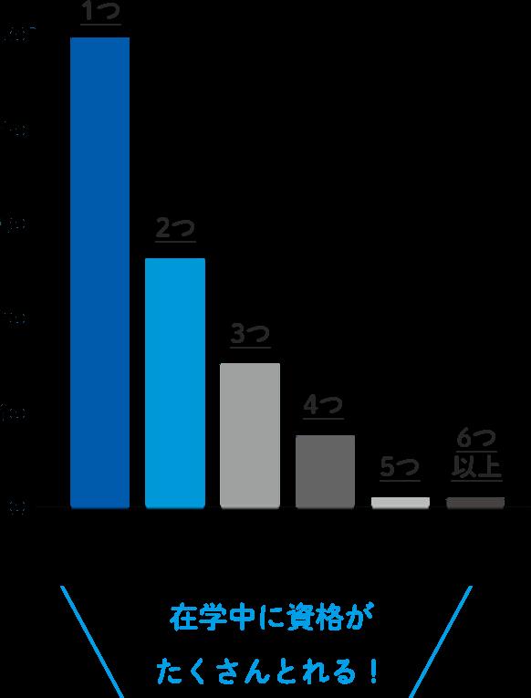 グラフ:取得した資格の数は?