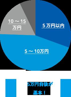 グラフ:1ヵ月の生活費(家賃含む)は?