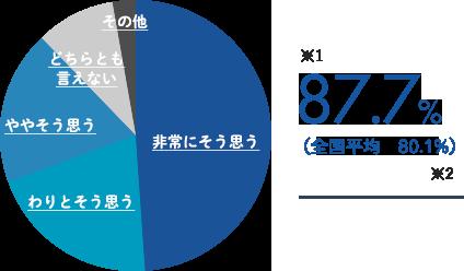 グラフ:入学したことで、成長できたと思う!87.8%