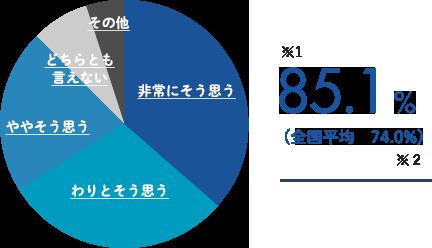 グラフ:他の人にも、入学をすすめたい!87.8%
