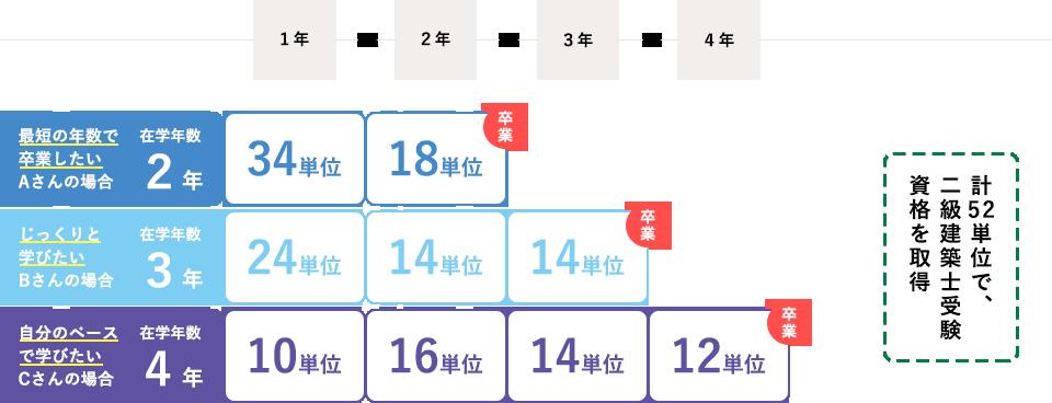 図:カリキュラム/モデルケース