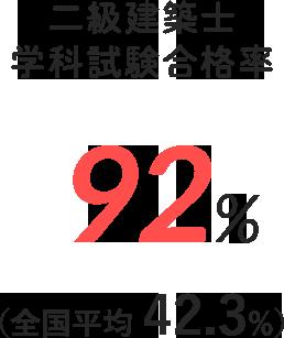 二級建築士  学科試験合格率 90.8%