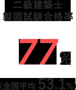 二級建築士製図試験合格率 78.8%