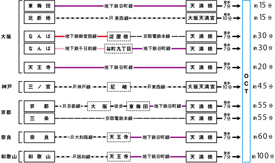 pct:経路図