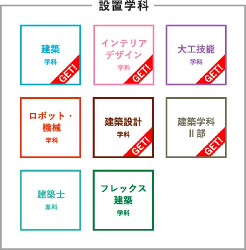 pct: 設置学科(9学科)
