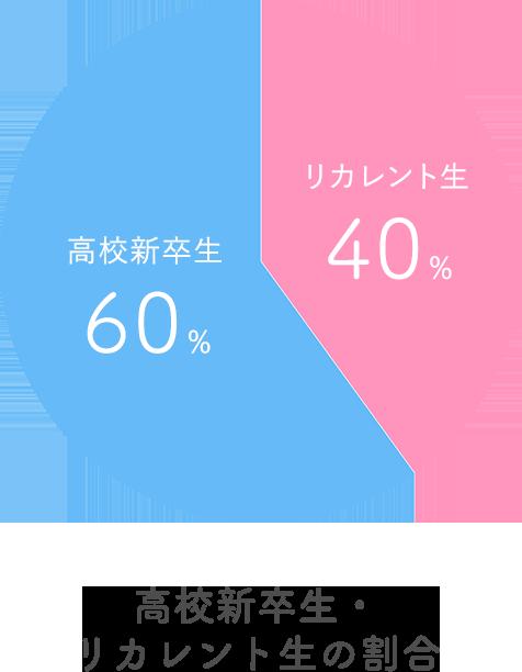 [画像]グラフ:高校新卒生・リカレント生の割合