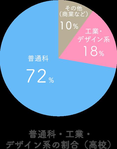 [画像]グラフ:普通科・工業・デザイン系の割合(高校)