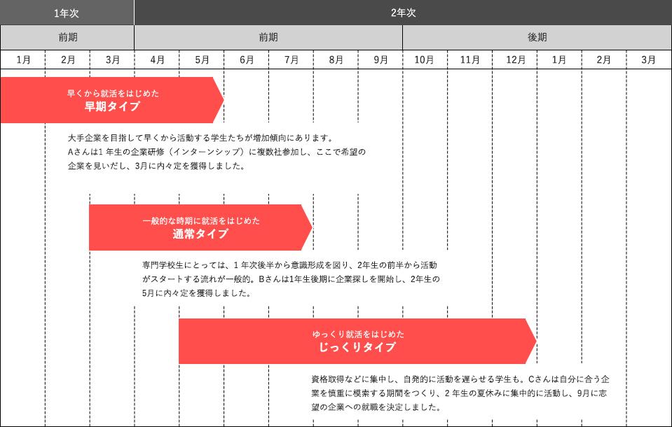 図:進路支援スケジュール