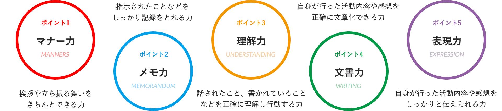 図: AO入試で評価となる5つのポイント